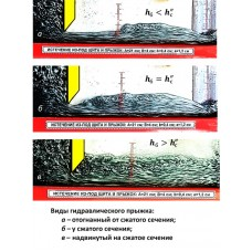 Устройство 6 - водослив практического профиля, гидравлический прыжок
