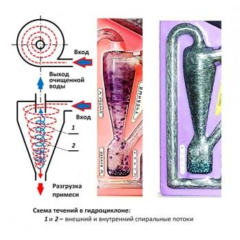 Разработка устройства для изучения гидроциклона