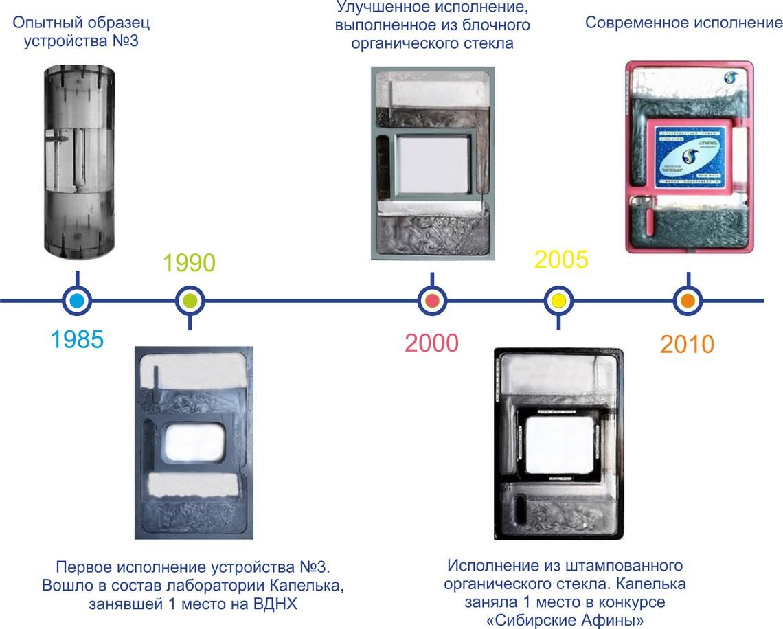 История разработки учебного лабораторного гидравлического комплекса Капелька